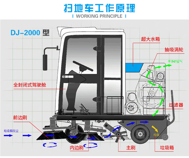 鼎洁盛世扫地车驾驶式电动吸尘扫地车路面清扫车DJ-200067